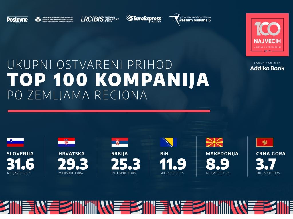 Najveće kompanije regiona prihodovale 111 mlrd EUR, najviše zaradili Slovenci