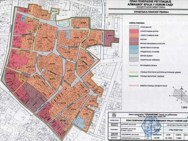 Kako bi Almaški kraj u Novom Sadu mogao da izgleda u budućnosti?