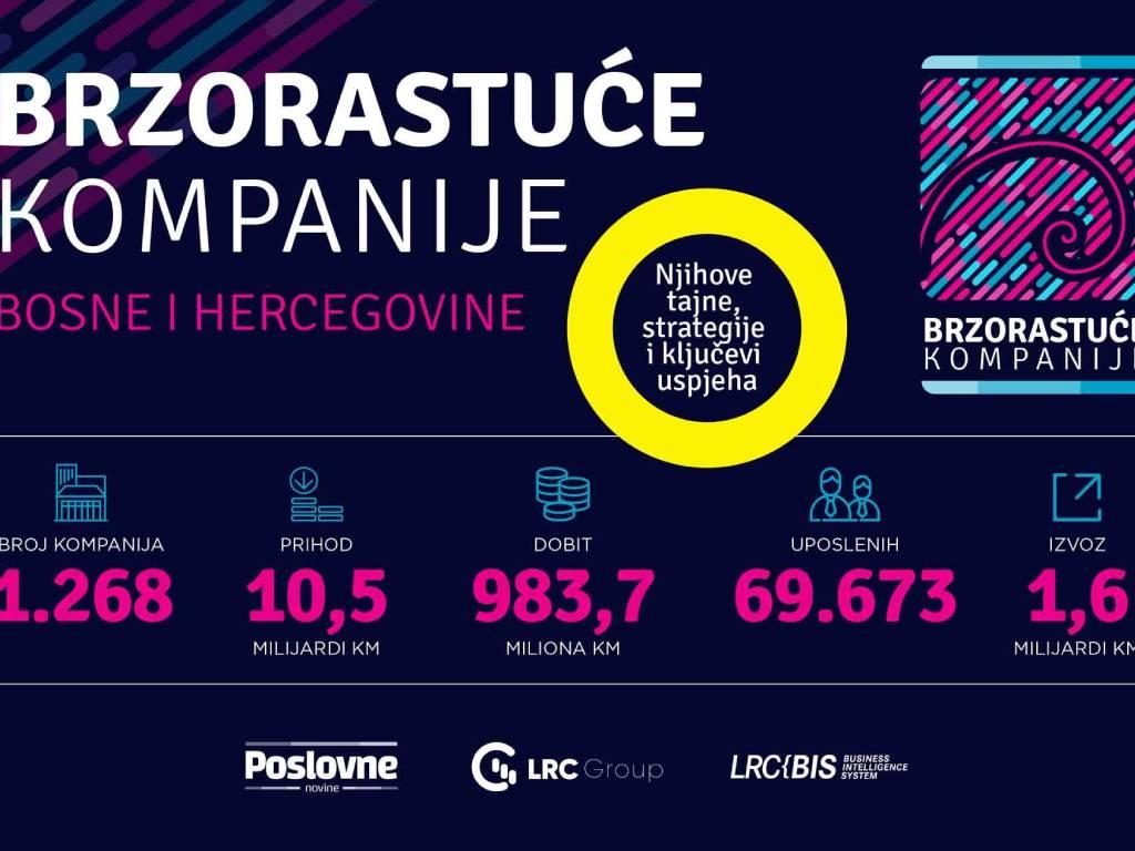 """Projekat """"Brzorastuće kompanije u BiH"""" donosi priče o tajnama, strategijama i ključevima uspjeha"""