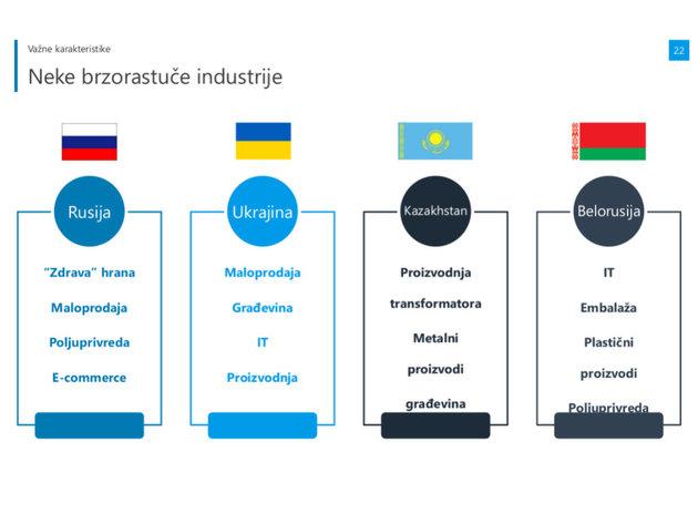Schnell wachsende Industrien