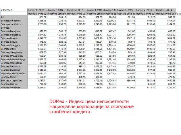 valuation of residential development projects in Belgrade