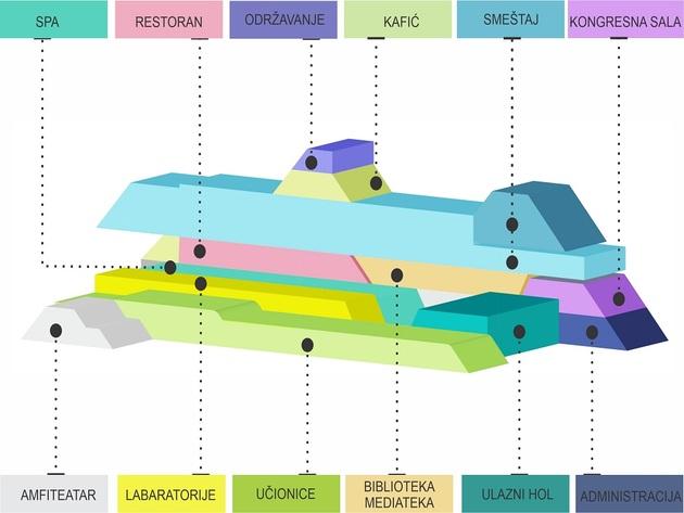 Raspored u okviru Centra izvrsnosti