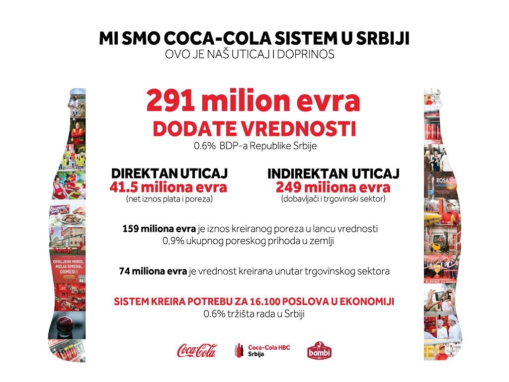 Coca-Cola Sistem kreirao 291 mil EUR dodate vrednosti domaćoj ekonomiji