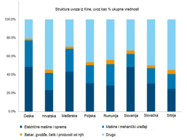 Struktura uvoza iz Kine, uvoz kao procenat ukupne vrednosti