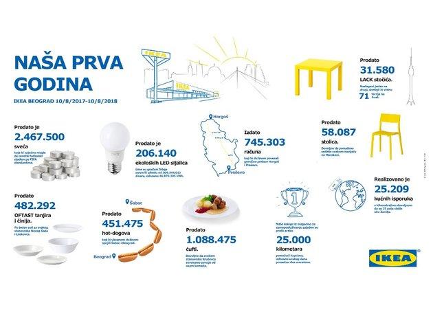 IKEA slavi prvu godinu poslovanja u Srbiji