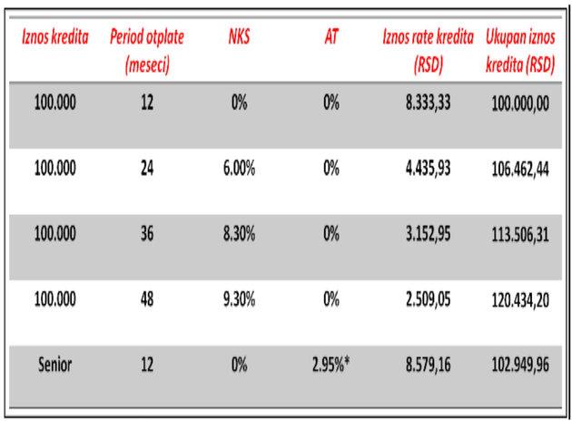Ein repräsentatives Beispiel für einen kurzfristigen Verbraucherkredit in Dinar: 100.000 Dinar, ohne Anzahlung, 12-monatige Rückzahlungsfrist, fester nominaler jährlicher Zinssatz 0,00%, ohne Bankgebühren. Sonstige Kosten: 0 Dinar. Der Gesamtbetrag des Darlehens inkl. Zinsen: 100.000 Dinar, Monatsrate: 8.333,33 Dinar. Effektiver jährlicher Zinssatz 0,00%, berechnet am 11. Februar 2020