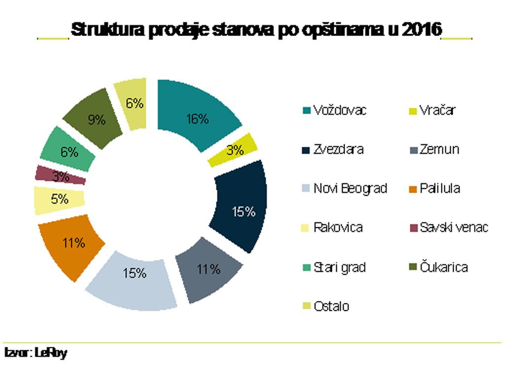 Povećanje ponude novih stanova u Beogradu tokom 2017. - Cena od 1.225 EUR do 3.000 EUR po kvadratu