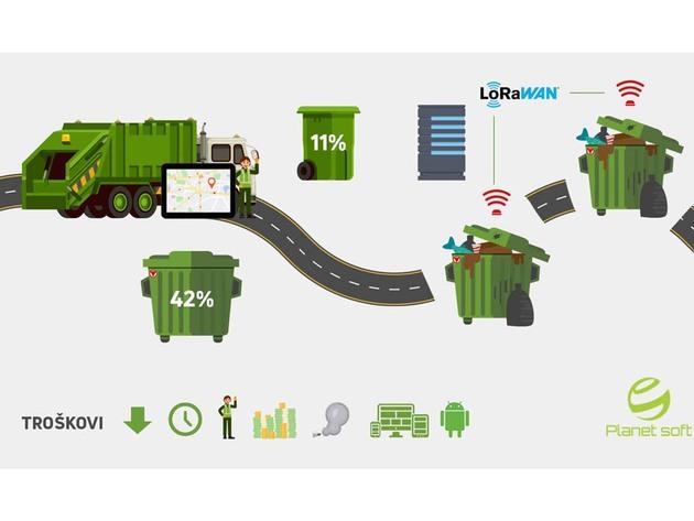 Banjaluka-grad budućnosti - Planet soft osmislio rješenje za pametno upravljanje otpadom