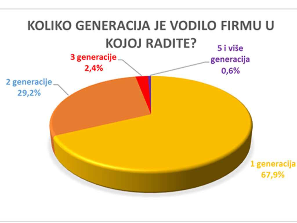 Nema tradicije nasleđivanja - Šta je pokazalo prvo istraživanje o statusu porodičnih firmi u Srbiji?