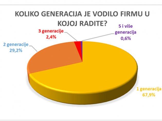 Es gibt keine Tradition der Vererbung - Was erwies die erste Analyse der Stellung der Familienunternehmen in Serbien?