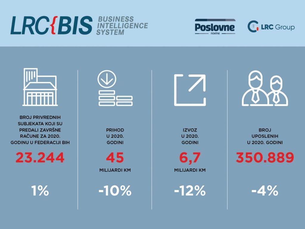 Pandemija smanjila prihode najprofitabilnijih preduzeća u FBiH - Holdina bilježi najveći pad od 35%