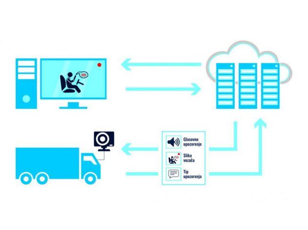 SatDMS - Kako funkcioniše sistem za nadzor i upozorenje vozača