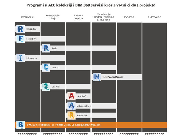 """The illustration shows solutions from the <a href=""""https://teamcad.rs/index.php/srb/softver/visokogradnja/aec-kolekcija"""">Autodesk AEC collection</a> per project phases. BIM 360 services are also divided into phases, but here they are presented together, because they are not the subject of this illustration."""