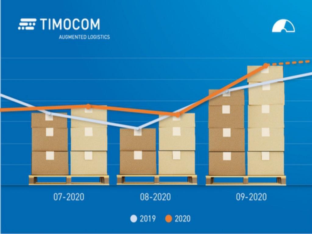 TIMOCOM transportni barometar - Premašena brojka od 10 miliona