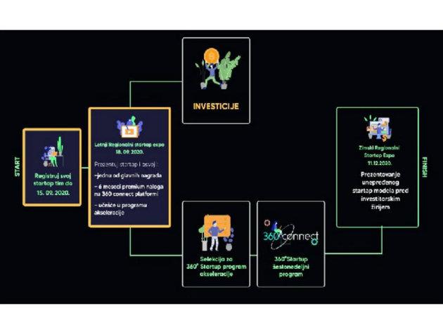 Prvi virtuelni sajam Western Balkans Startup Expo 18. septembra
