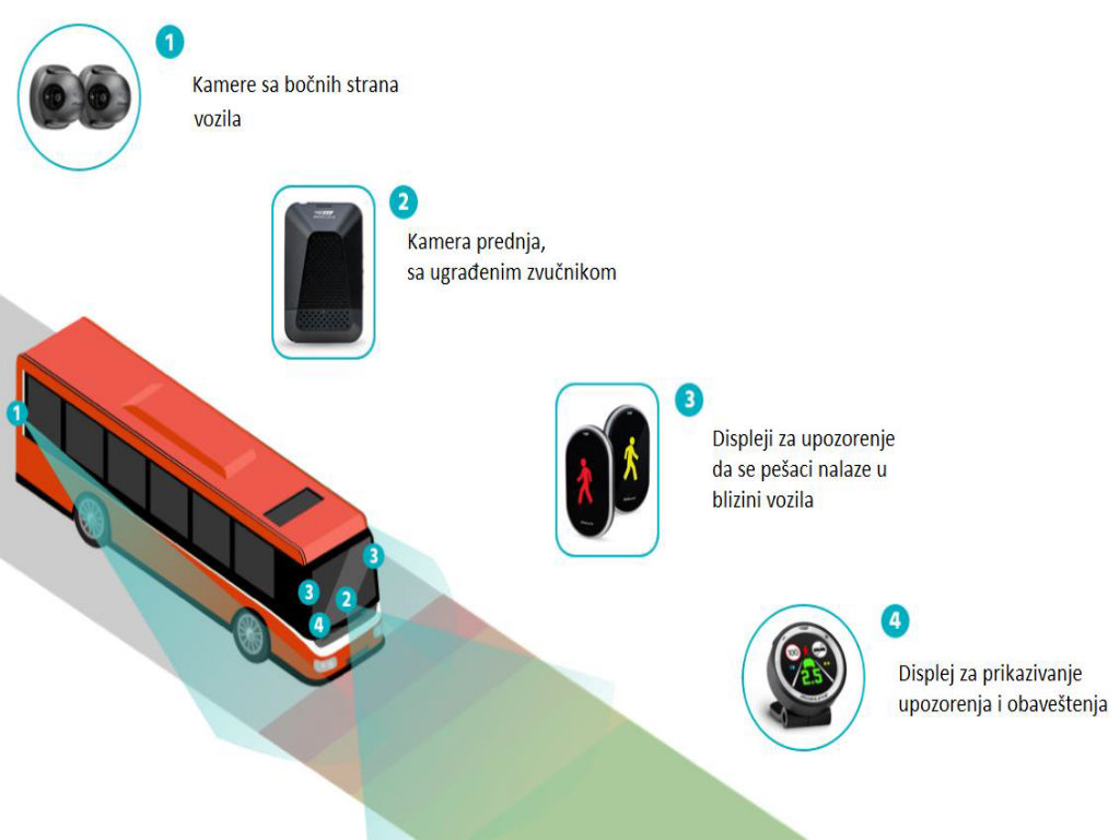 Javni prijevoz u Zaječaru dobiće sistem za smanjenje saobraćajnih nezgoda - Pametni čipovi detektuju kritične situacije i šalju upozorenja