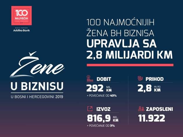 Sto najmoćnijih žena biznisa u BiH upravlja sa 2,8 mlrd KM prihoda